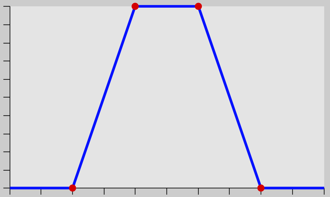 range select graph