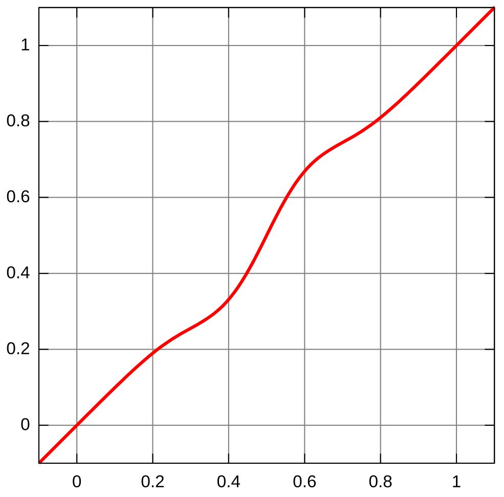 local laplacian curve
